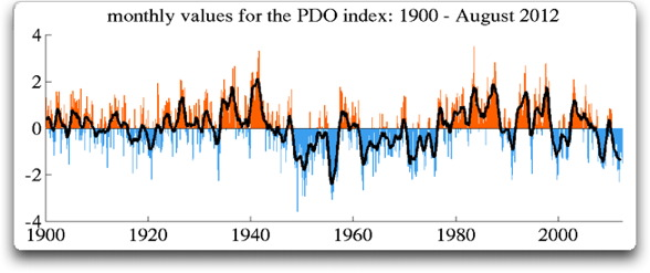 monthly values JISAO pdo index