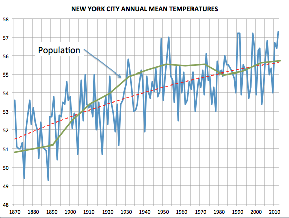 NYC_temp_with_population