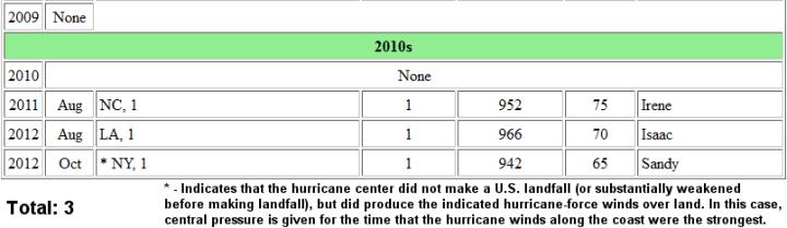 obama_hurricanes