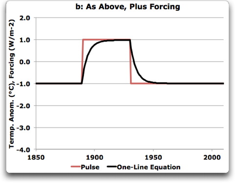 one line equation on pulse