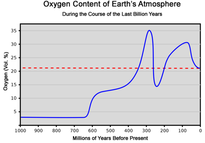 Oxygen_earths_atmosphere_historical