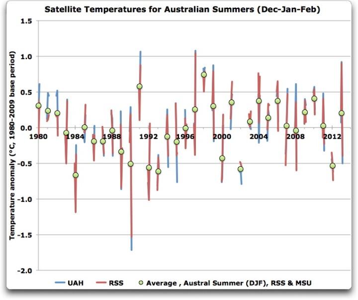satellite temperatures for Australian Summers djf