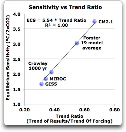 sensitivity vs trend ratio