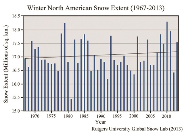 Snow Extent NAm 2013 Caption