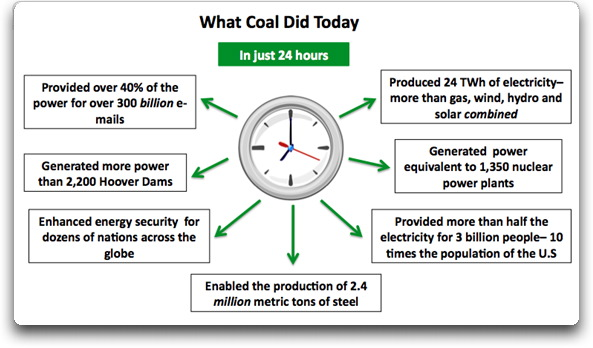 what coal did today