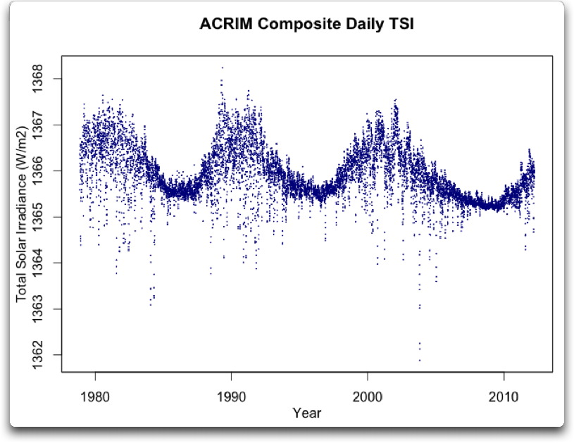 acrim composite daily TSI