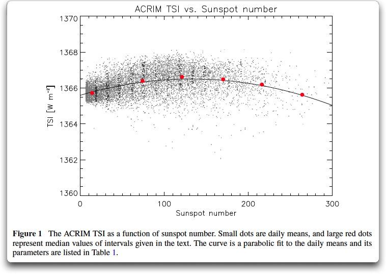 acrim tsi vs sunspot number