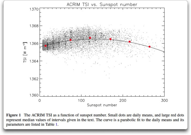acrim tsi vs sunspot number