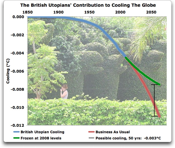 british utopians contribution to cooling the globe