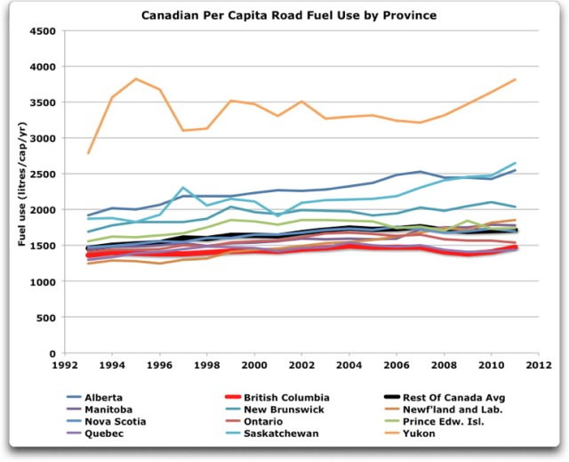 canadian per capita fuel use by province