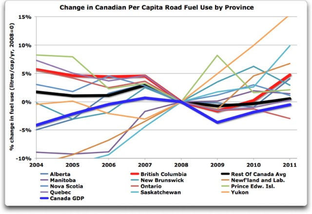 change in canadian per capita fuel use by province closeup
