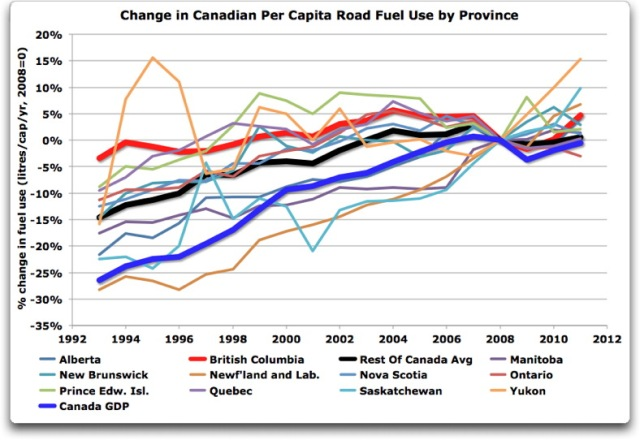 change in canadian per capita fuel use by province