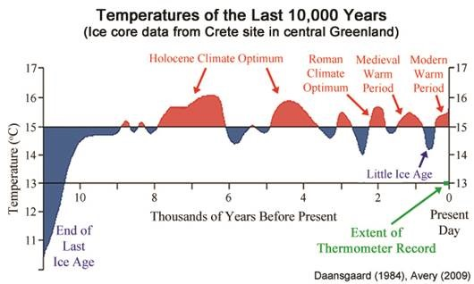 the little ice age and climate change today essay Little ice age: little ice age (lia), climate interval that occurred from the early 14th century through the mid-19th century, when mountain glaciers expanded at several locations, including the european alps, new zealand, alaska, and the southern andes, and mean annual temperatures across the.