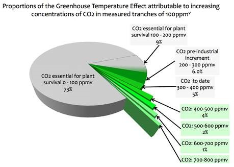 Explain why international agreements are essential if anything effective is to be done about global warming?
