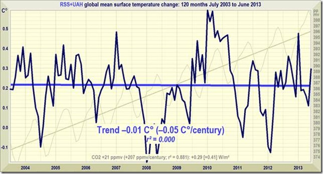 Al gores thesis global warming
