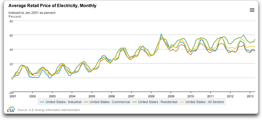 EIA average retail price of electricity monthly