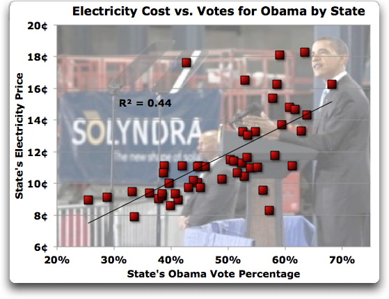 electric cost vs votes for obama by state