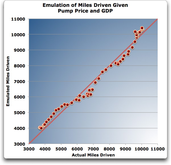 emulation miles driven given pump price GDP