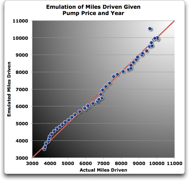 emulation miles driven given pump price year