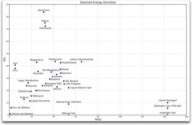 energy densities