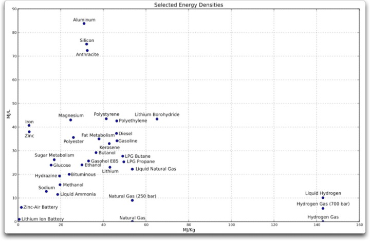 energy densities