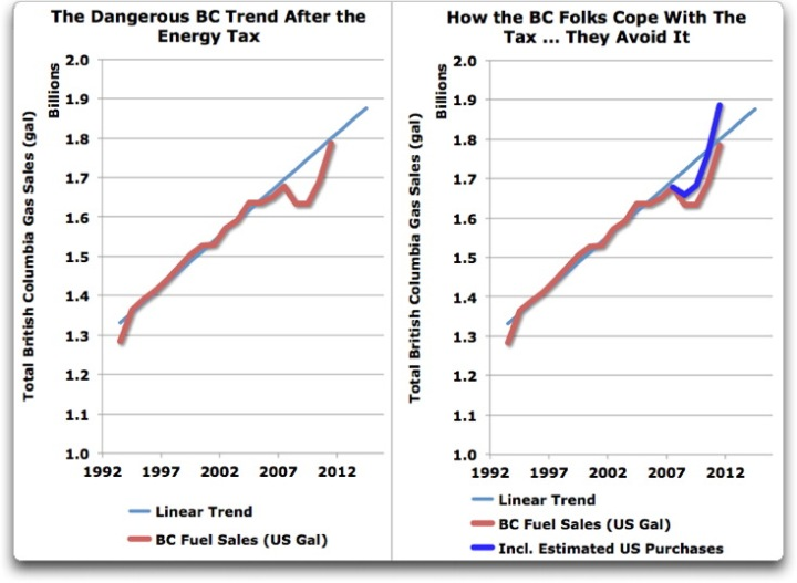 How the BC folks evade energy tax