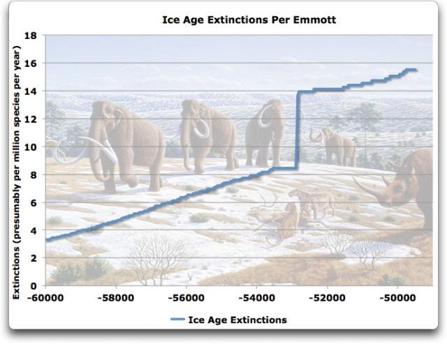 ice age extinctions per emmott