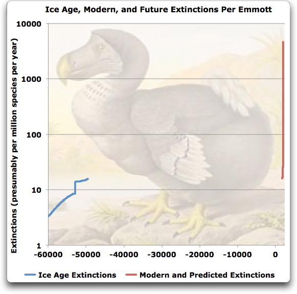 ice age modern and future extinctions per emmott