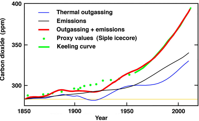 The bombtest curve and its implications for atmospheric