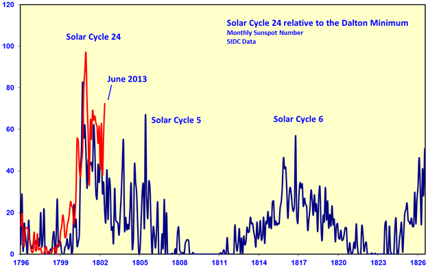 Solar Cycle 24 Update | Watts Up With That?