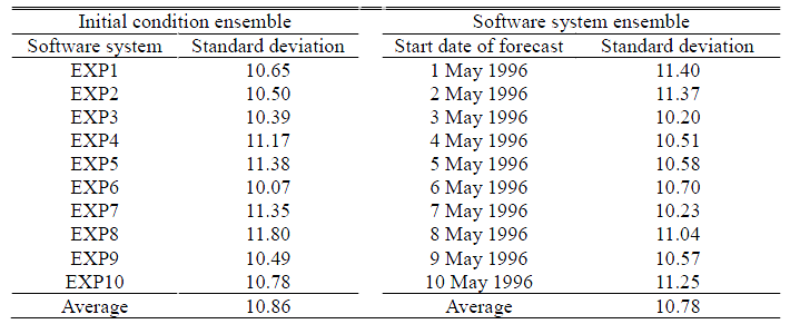 model_CPUs_table2