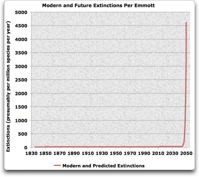 modern and future Extinctions per emmott