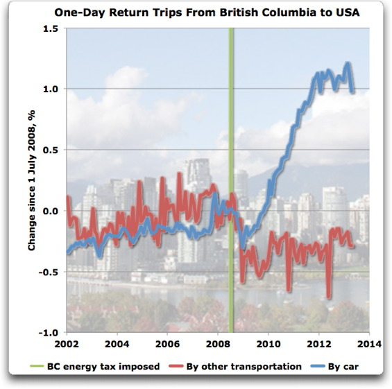 one day return trips from BC to USA