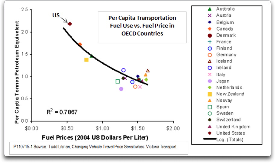 per capita fuel use vs pricein oecd countries