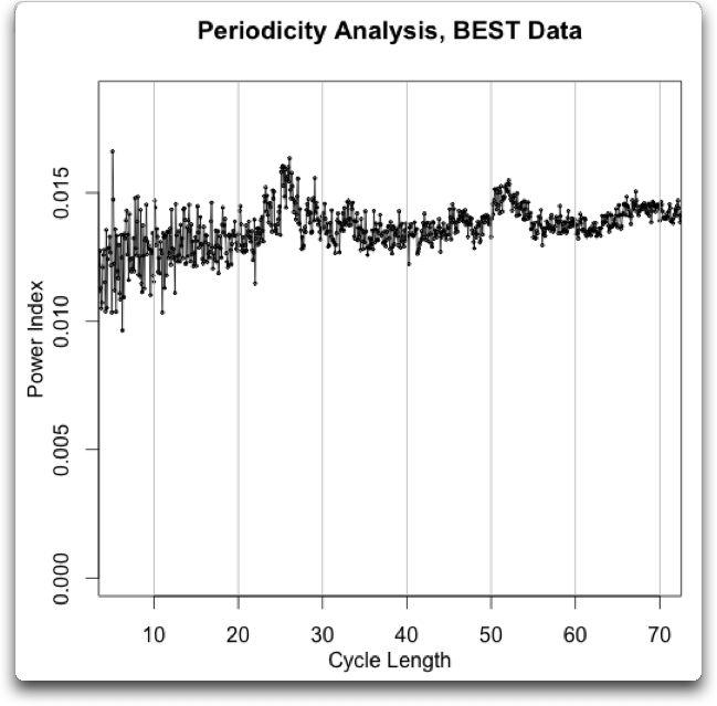 periodicity analysis BEST temperature