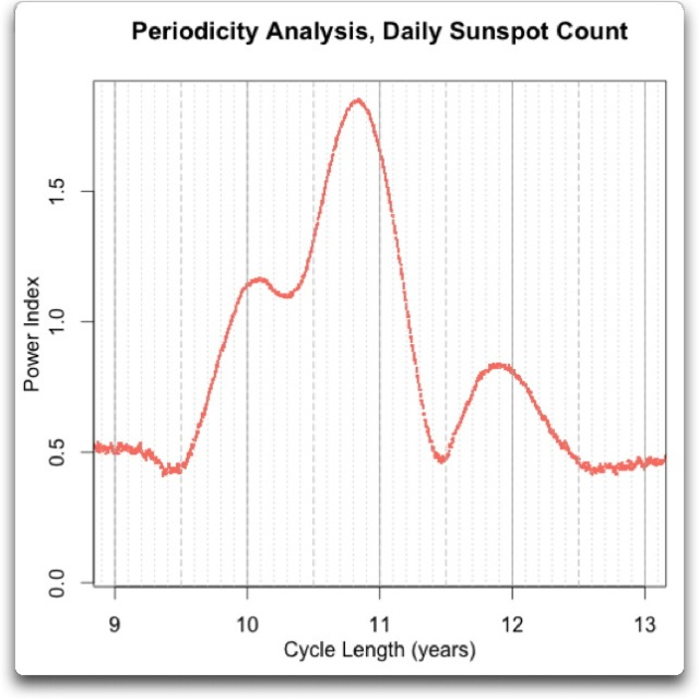 periodicity analysis daily sunspot count