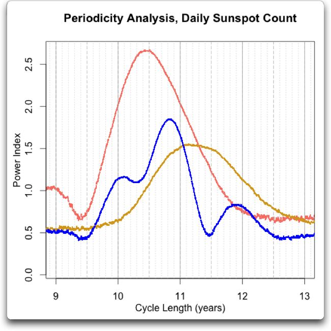 periodicity analysis daily sunspot plus halves