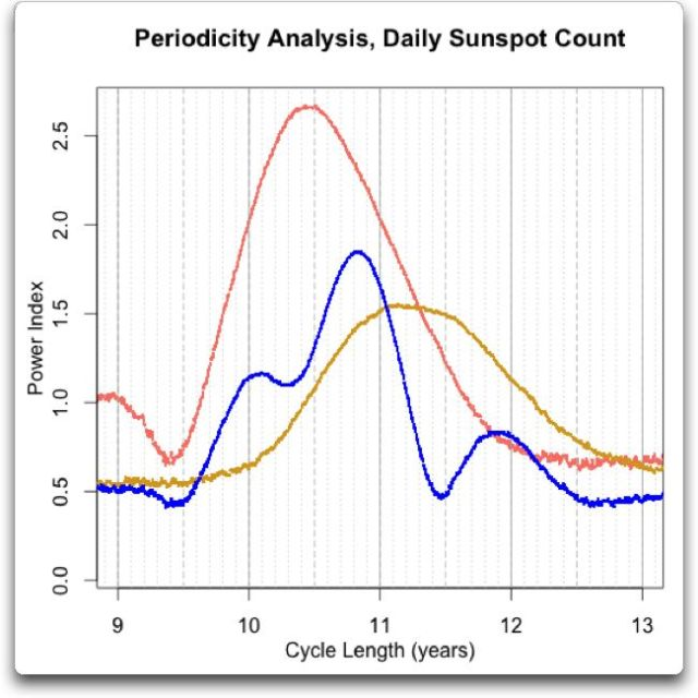periodicity analysis daily sunspot plus halves