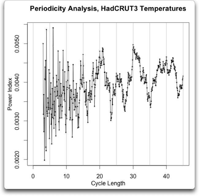 periodicity analysis HadCRUT3 temperature