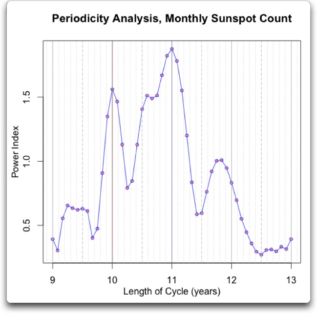 periodicity analysis monthly sunspot count