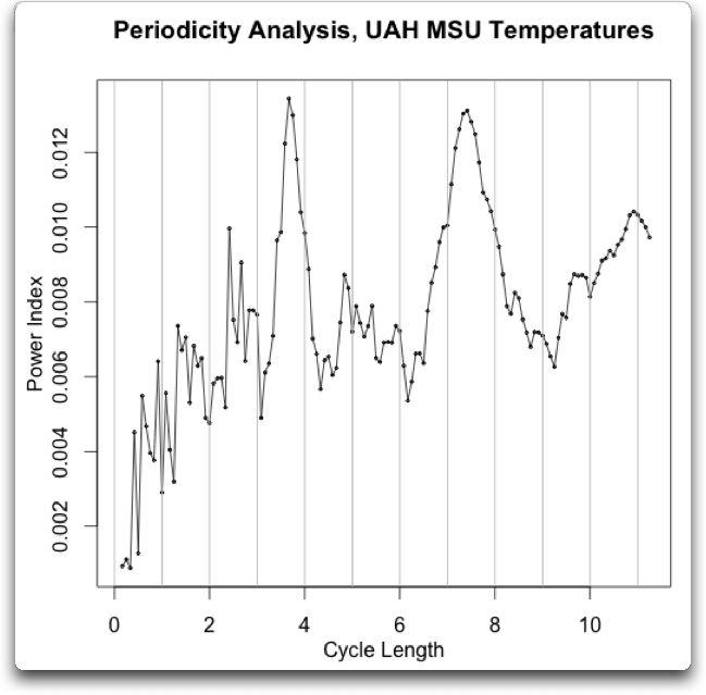 periodicity analysis msu uah temperature