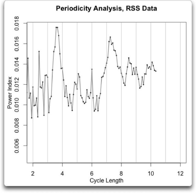 periodicity analysis RSS temperature