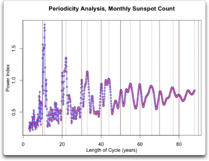 periodicity monthly sunspot 3 to 88