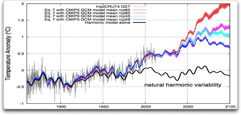 scafetta harmonic variability