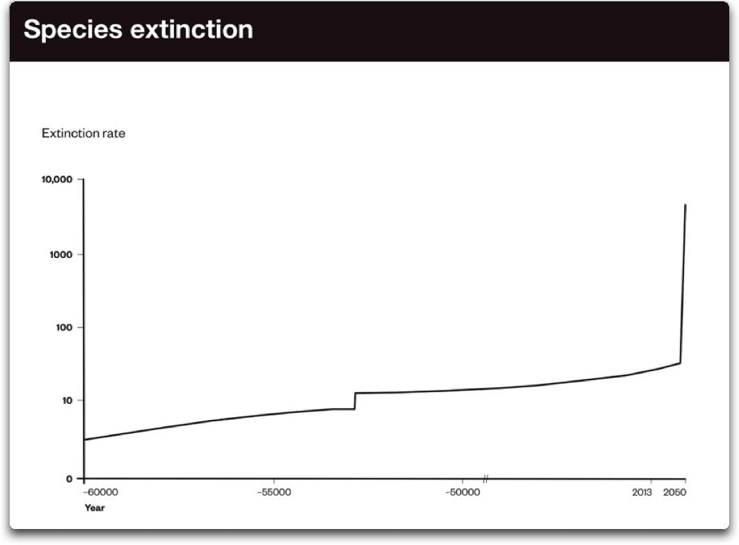 species extinction per lunacy