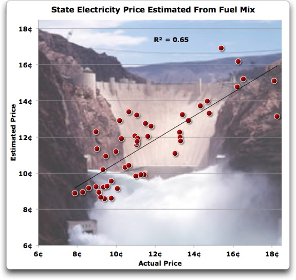 state electricity price Estimated from fuel mix