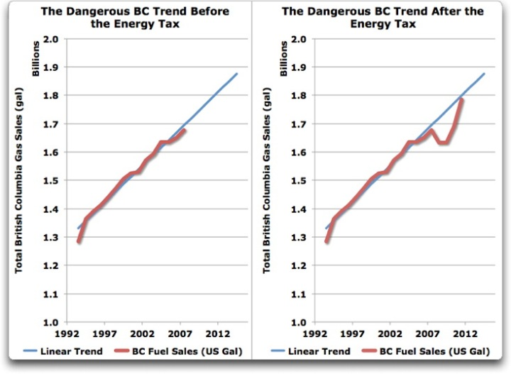 the dangerous BC trend before the energy tax