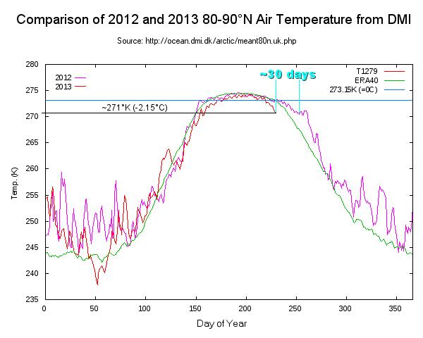 2013-2012_DMI_temp_compare