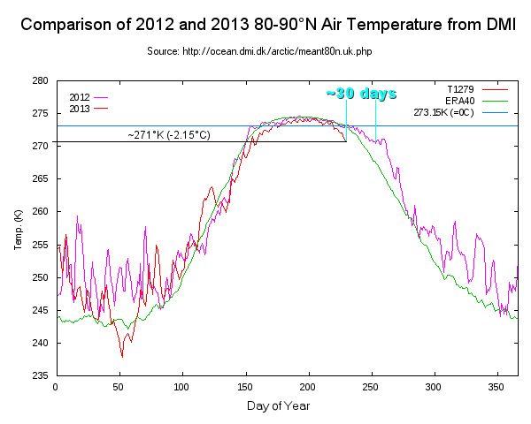 2013-2012_DMI_temp_compare