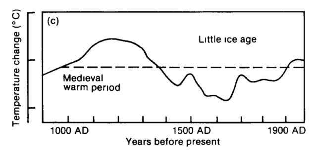 800px-IPCC_1990_FAR_chapter_7_fig_7.1%28c%29[1]